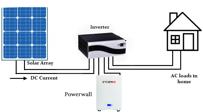 Powerwall Home Battery 51.2v 200Ah 10KWH For Solar System